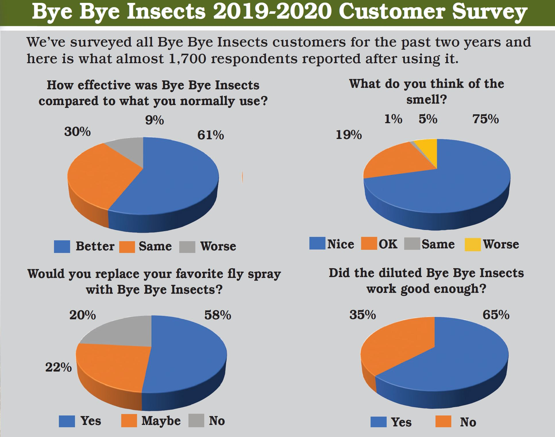 Bye Bye Insects Satisfaction Survey Chart